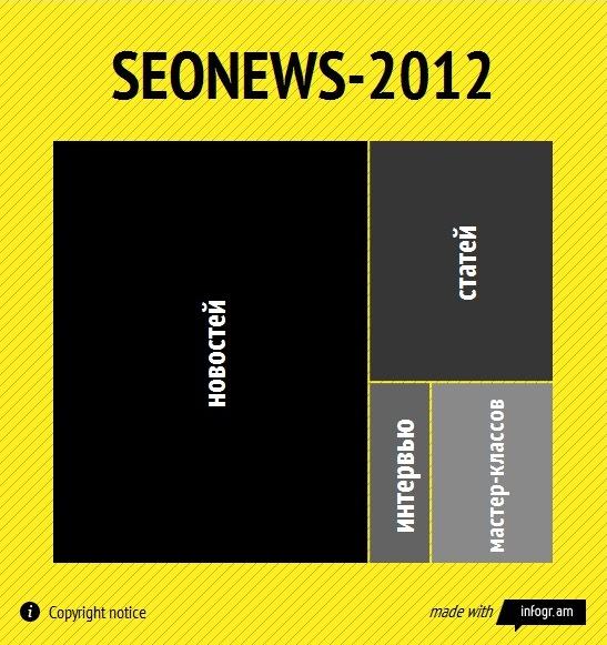 Infogr.am: легко создать инфографику