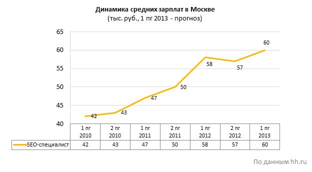 средняя зарплата SEO-специалиста в Москве