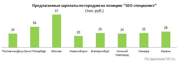 Самая высокая предлагаемая зарплата, конечно, в Москве