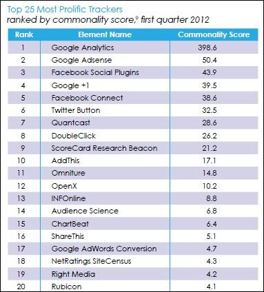Google и Facebook – лидеры по количеству кодов слежки в интернете