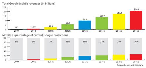 Доходы Google от мобильной рекламы удвоятся