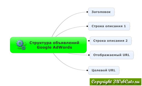 структура рекламного объявления google adwords