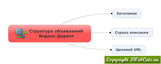 структура рекламного объявления яндекс директ
