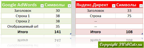 количество символов в adwords и директ