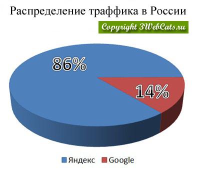 распределение платного трафика между google и яндекс в украине