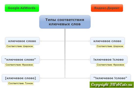 типы соответствия ключевых слов