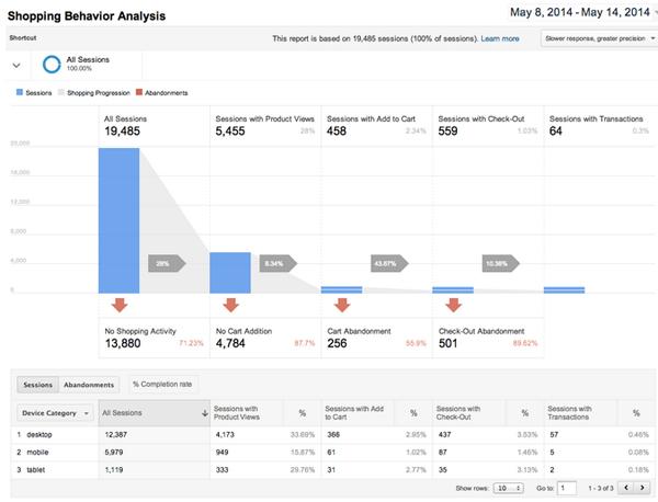 Новинка в Google Analytics: улучшайте конверсию!