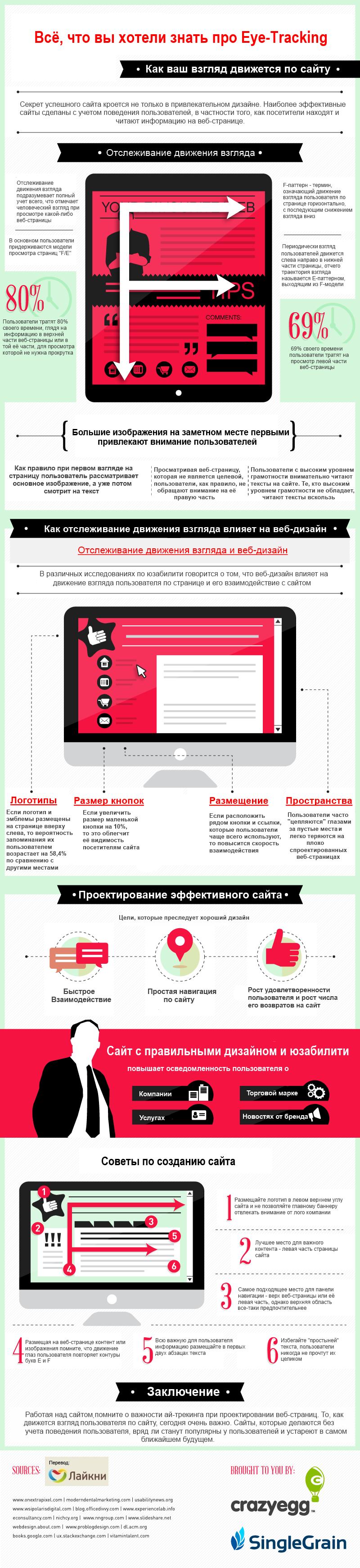 Инфографика: как наш взгляд перемещается по сайту